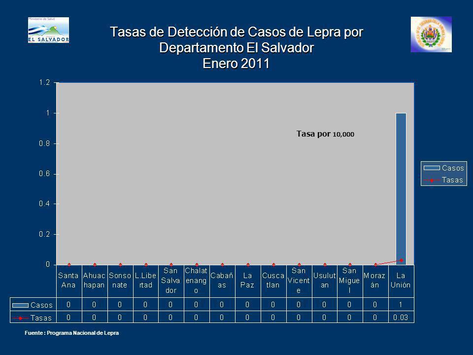 Tasas de Detección de Casos de Lepra por Departamento El Salvador Enero 2011