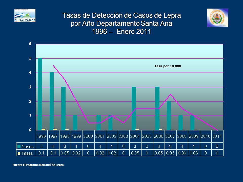 Tasas de Detección de Casos de Lepra por Año Departamento Santa Ana 1996 – Enero 2011