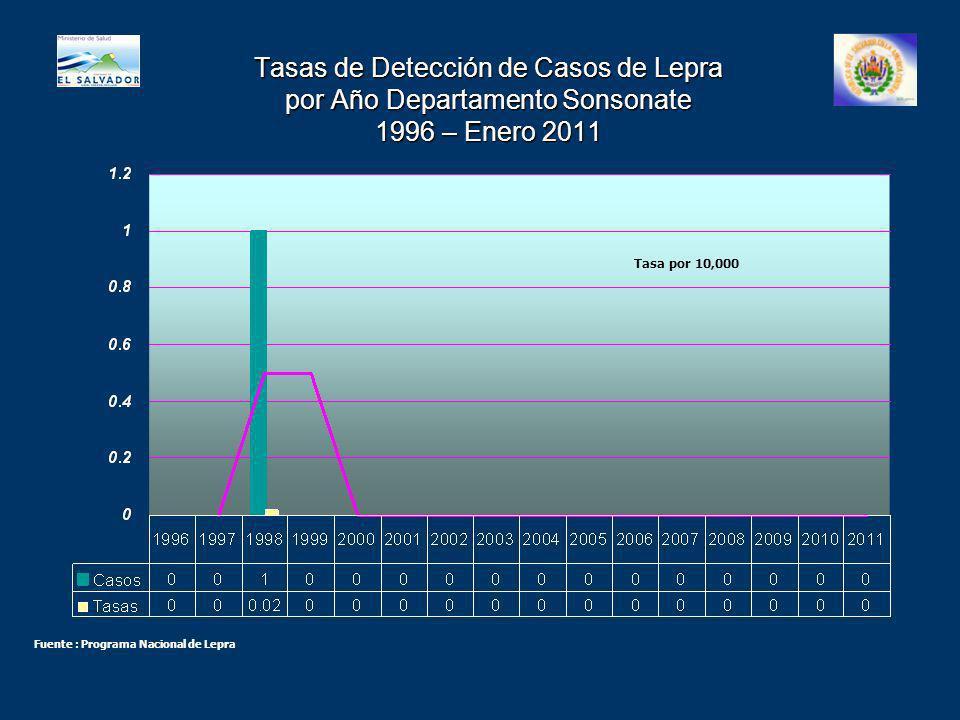 Tasas de Detección de Casos de Lepra por Año Departamento Sonsonate 1996 – Enero 2011