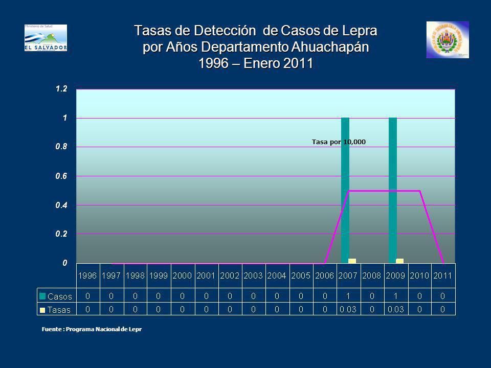 Tasas de Detección de Casos de Lepra por Años Departamento Ahuachapán 1996 – Enero 2011