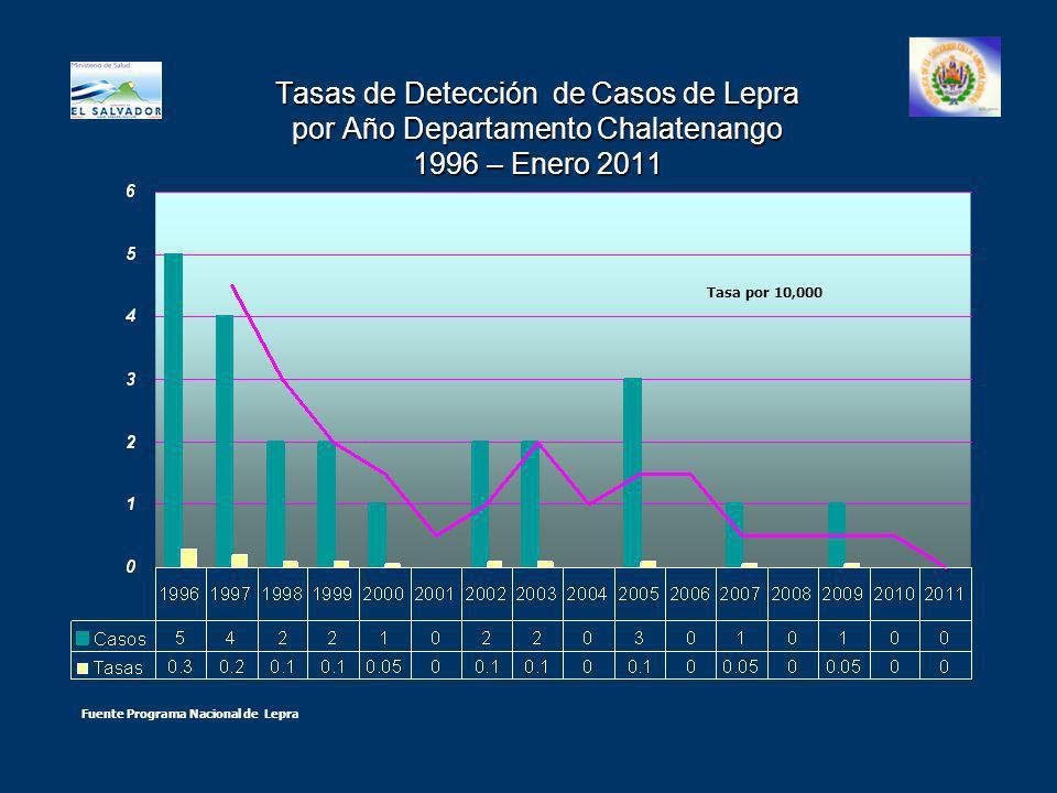 Tasas de Detección de Casos de Lepra por Año Departamento Chalatenango 1996 – Enero 2011