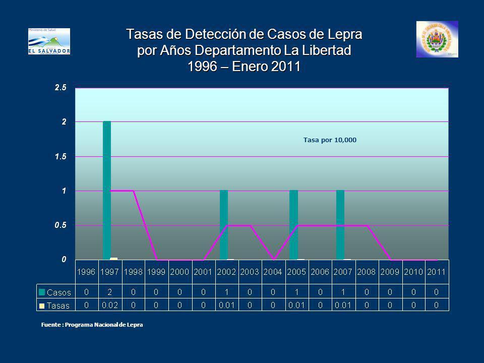 Tasas de Detección de Casos de Lepra por Años Departamento La Libertad 1996 – Enero 2011
