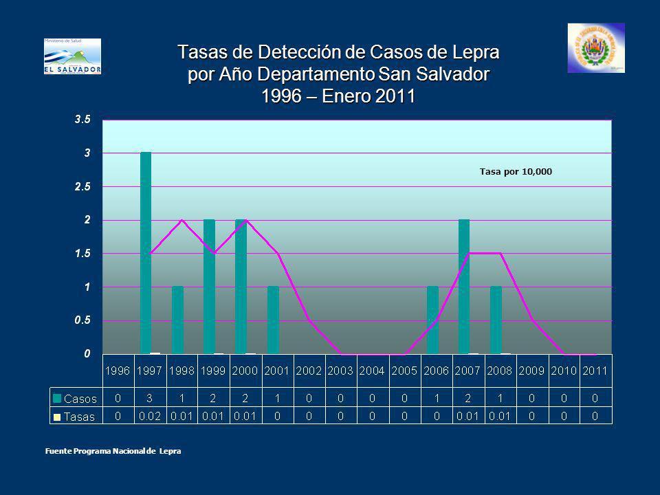 Tasas de Detección de Casos de Lepra por Año Departamento San Salvador 1996 – Enero 2011