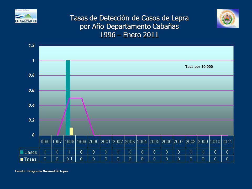 Tasas de Detección de Casos de Lepra por Año Departamento Cabañas 1996 – Enero 2011