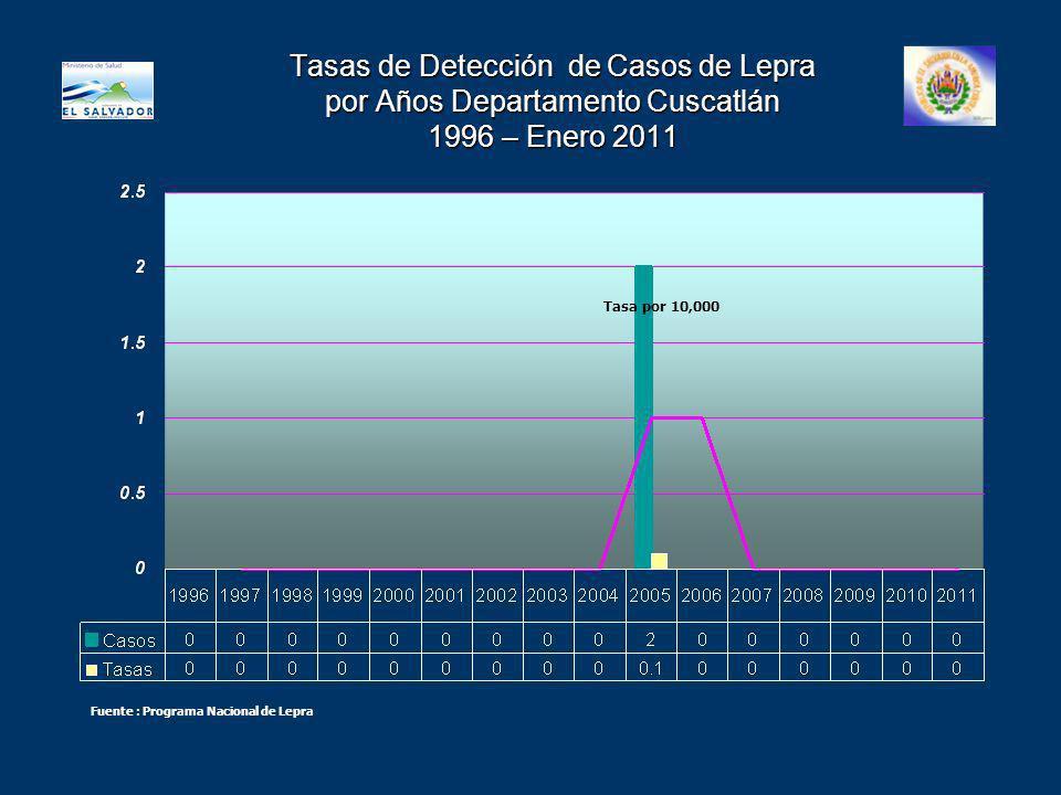 Tasas de Detección de Casos de Lepra por Años Departamento Cuscatlán 1996 – Enero 2011