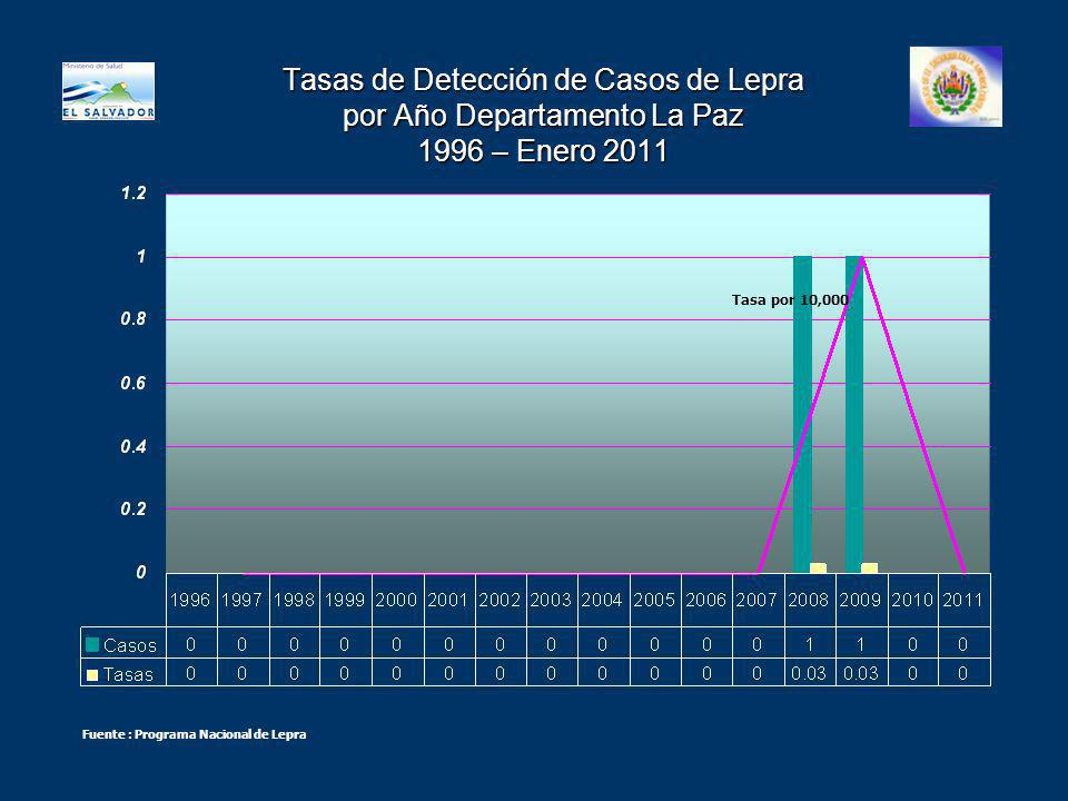 Tasas de Detección de Casos de Lepra por Año Departamento La Paz 1996 – Enero 2011