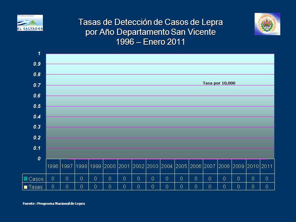 Tasas de Detección de Casos de Lepra por Año Departamento San Vicente 1996 – Enero 2011