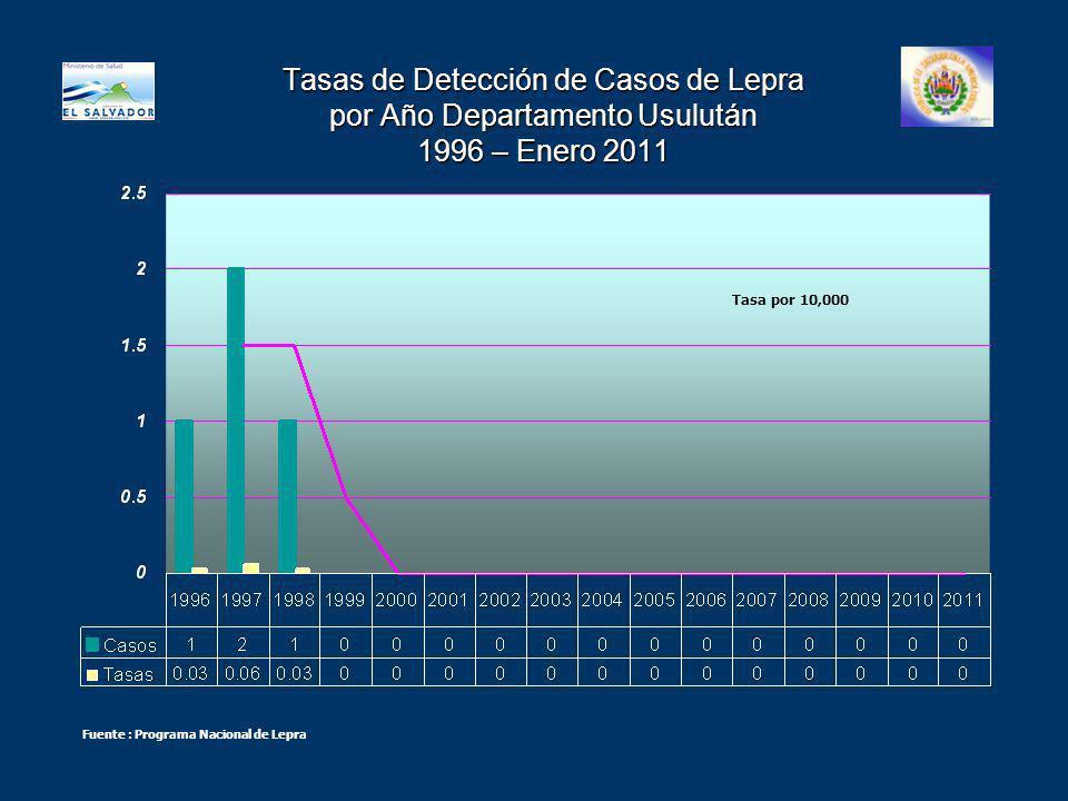 Tasas de Detección de Casos de Lepra por Año Departamento Usulután 1996 – Enero 2011