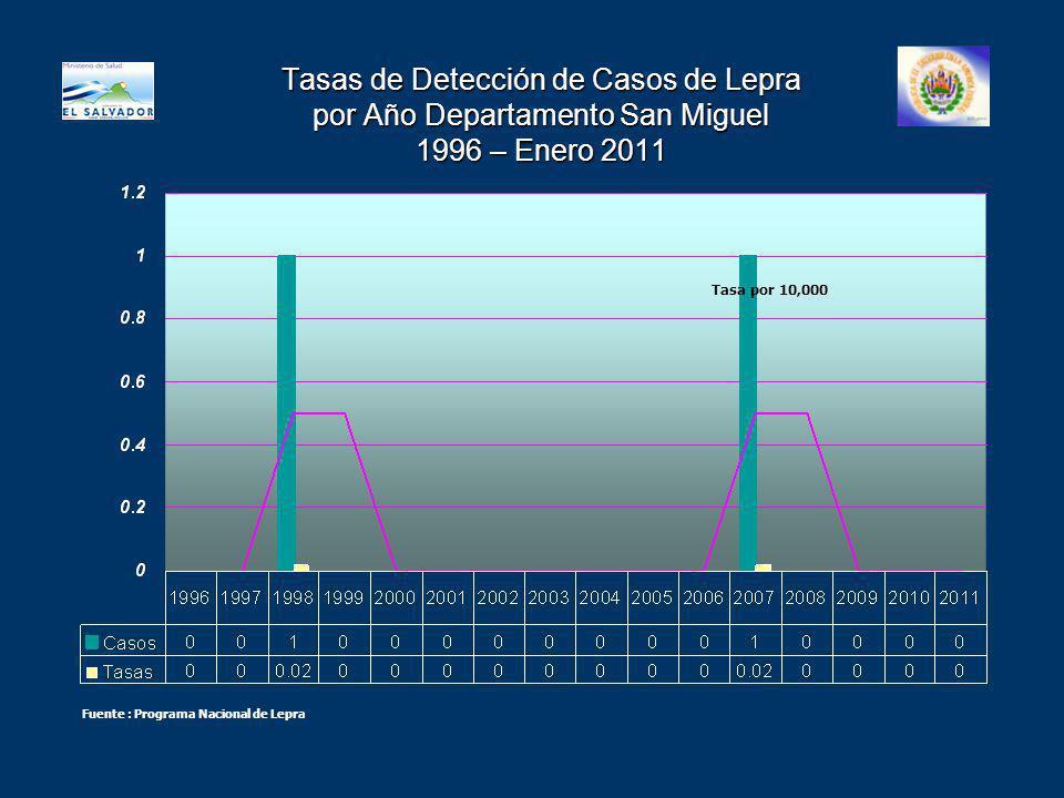 Tasas de Detección de Casos de Lepra por Año Departamento San Miguel 1996 – Enero 2011