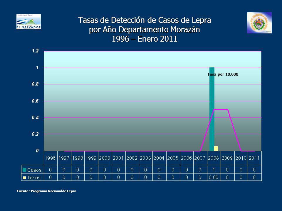 Tasas de Detección de Casos de Lepra por Año Departamento Morazán 1996 – Enero 2011