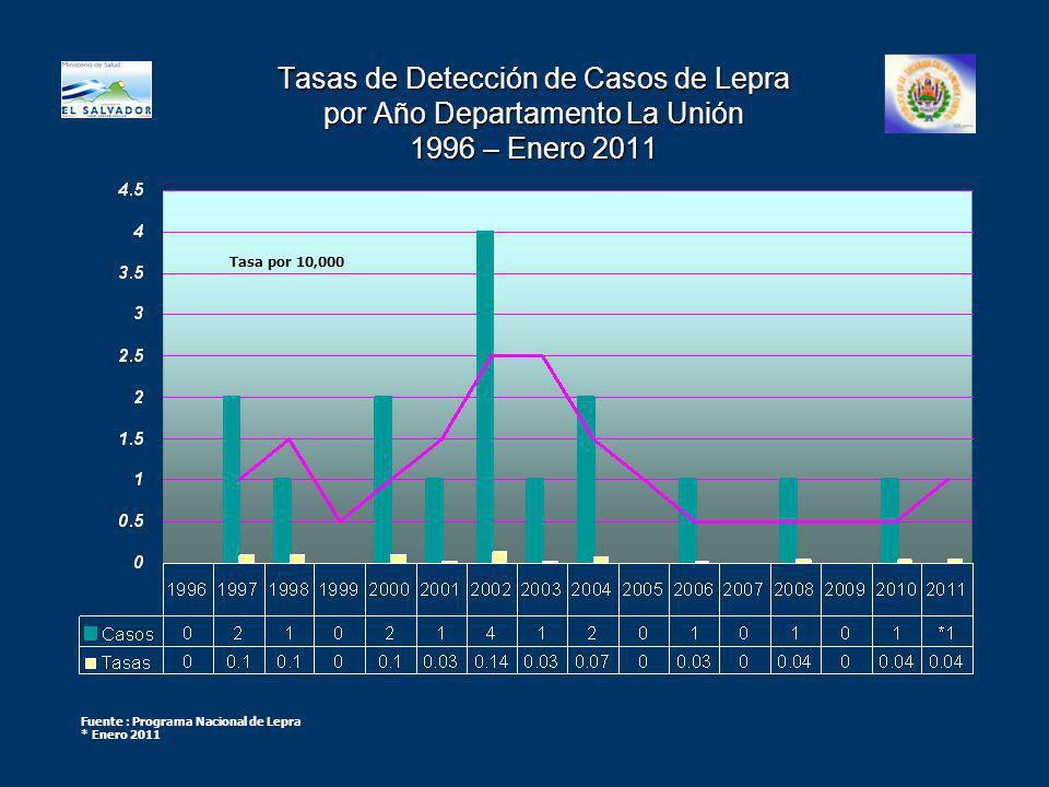 Tasas de Detección de Casos de Lepra por Año Departamento La Unión 1996 – Enero 2011
