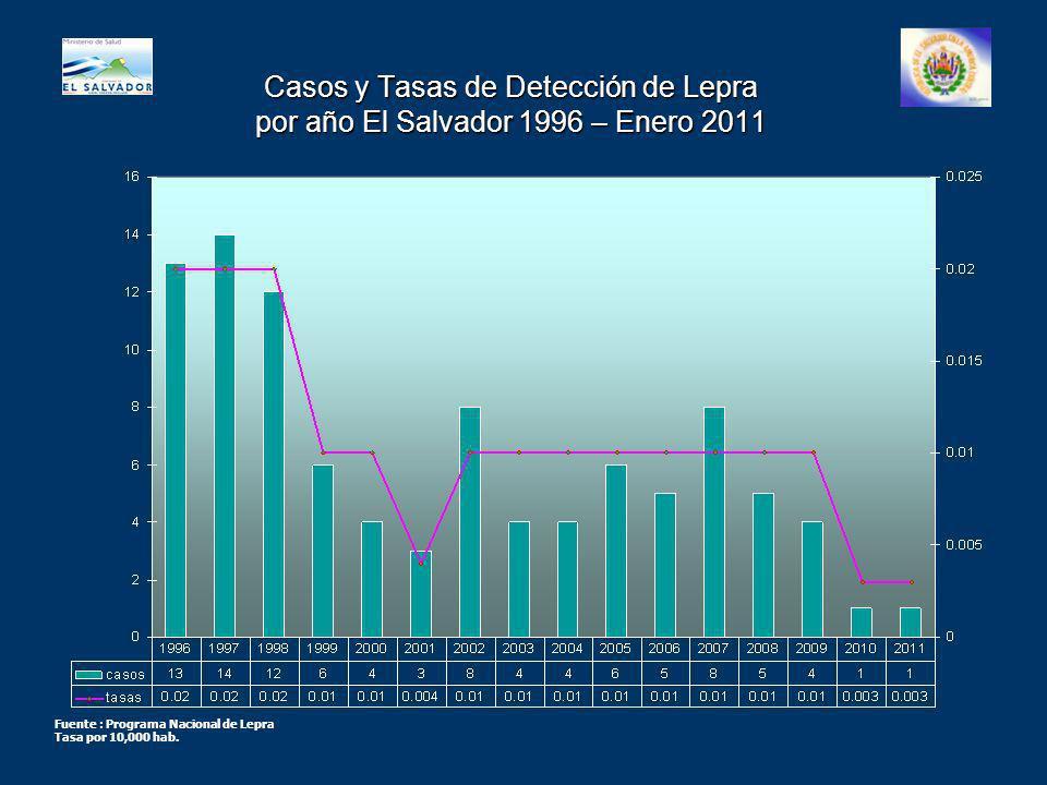 Casos y Tasas de Detección de Lepra por año El Salvador 1996 – Enero 2011