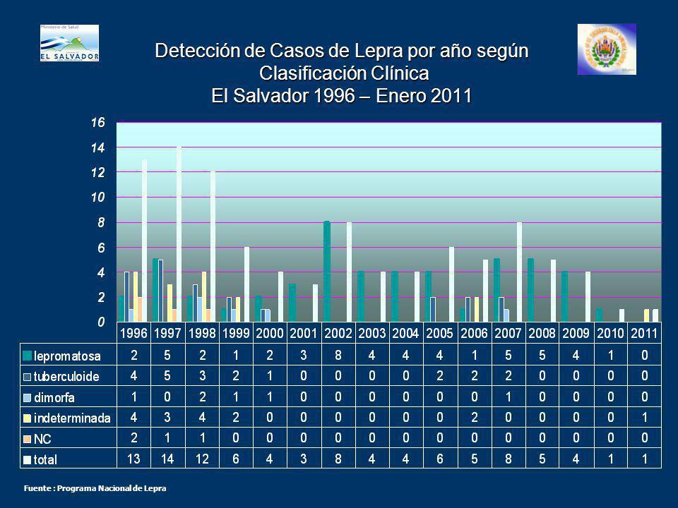 Detección de Casos de Lepra por año según Clasificación Clínica El Salvador 1996 – Enero 2011
