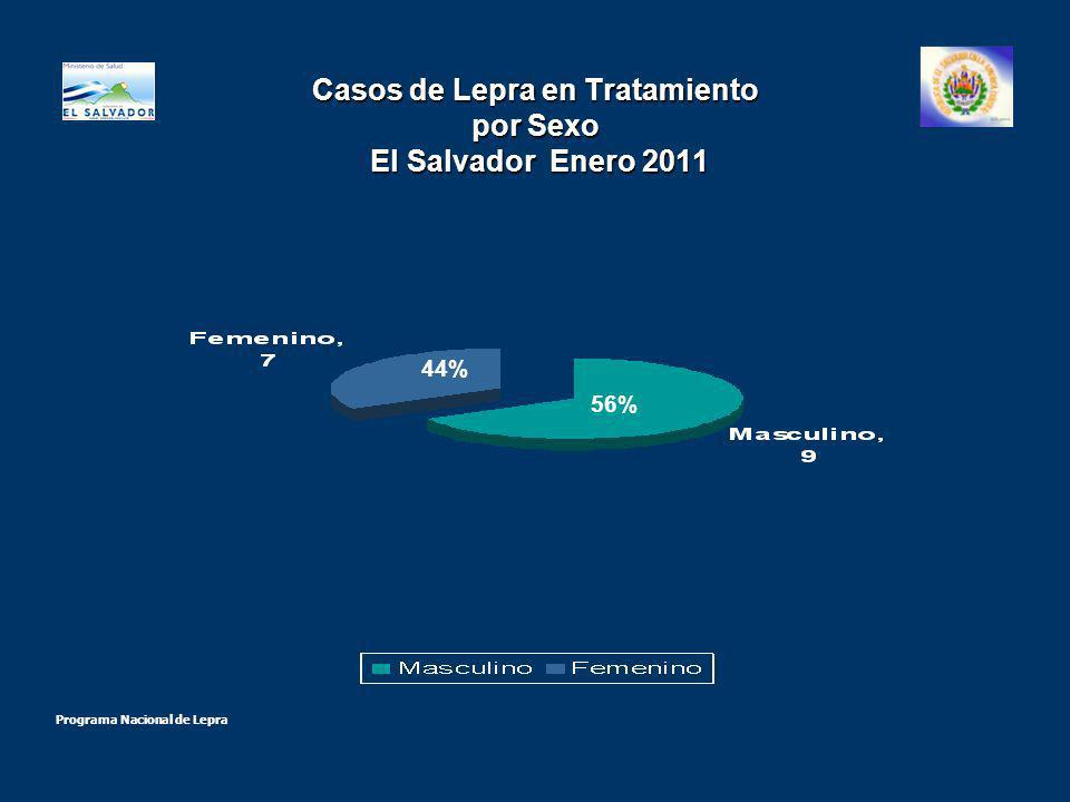 Casos de Lepra en Tratamiento por Sexo El Salvador Enero 2011