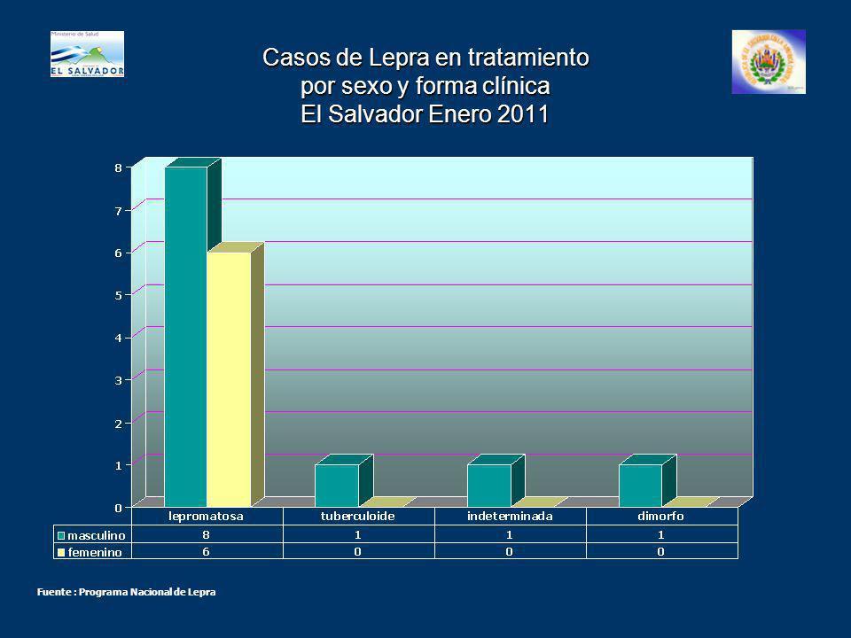 Casos de Lepra en tratamiento por sexo y forma clínica El Salvador Enero 2011