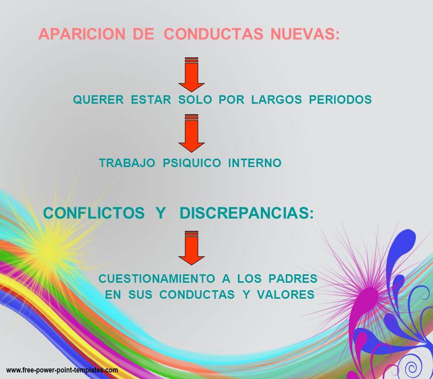 APARICION DE CONDUCTAS NUEVAS: