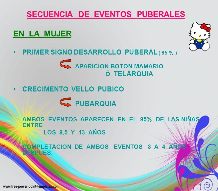 SECUENCIA DE EVENTOS PUBERALES EN LA MUJER