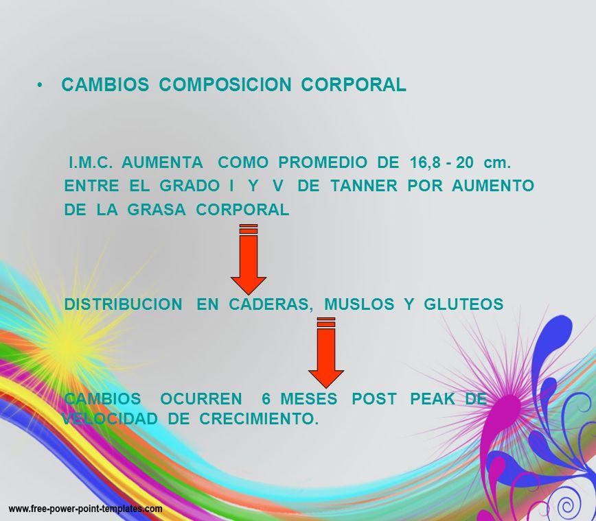 CAMBIOS COMPOSICION CORPORAL