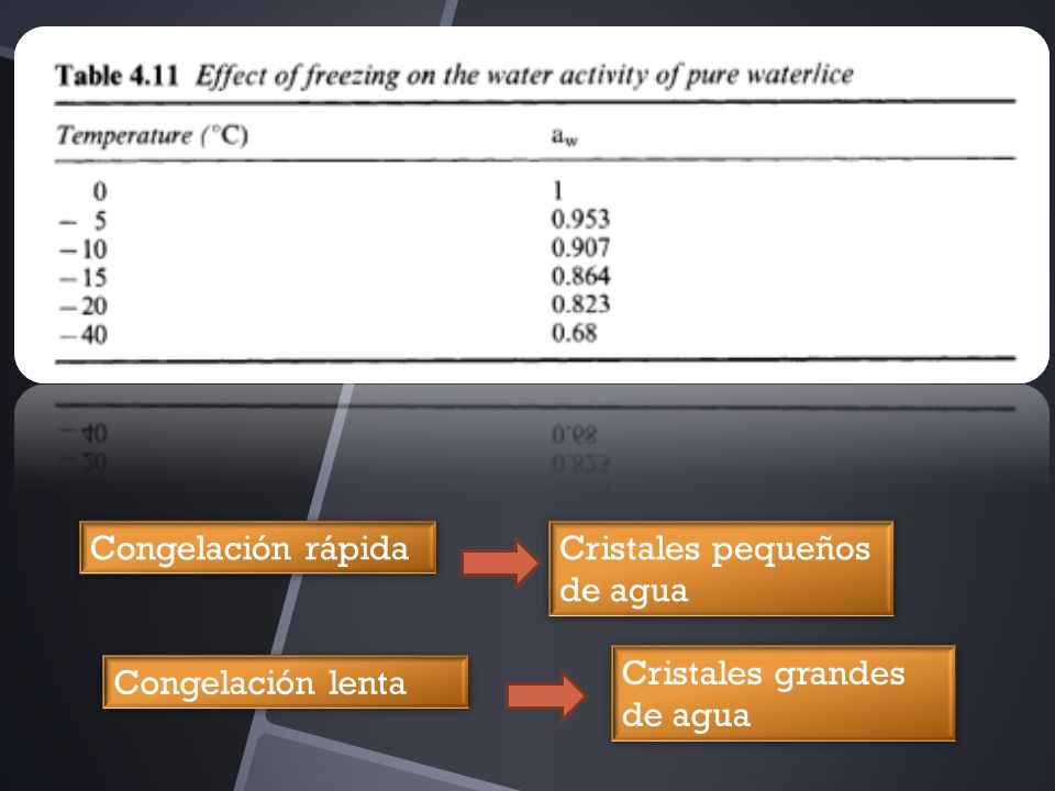 Congelación rápida Cristales pequeños de agua Cristales grandes de agua Congelación lenta