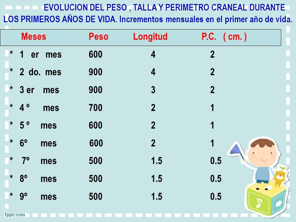 Meses Peso Longitud P.C. ( cm. ) * 1 er mes 600 4 2