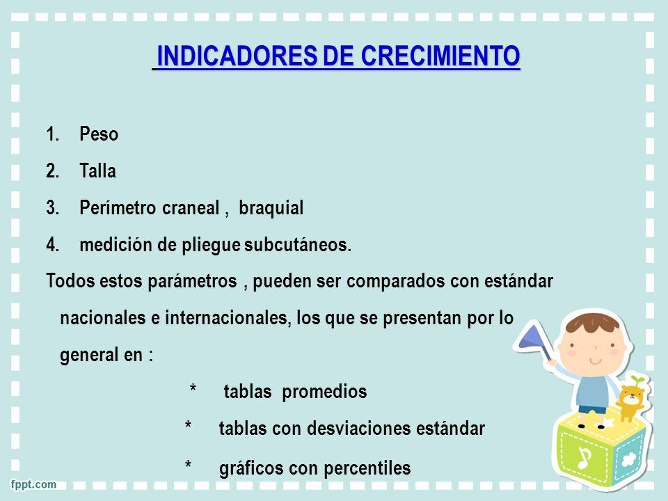 INDICADORES DE CRECIMIENTO