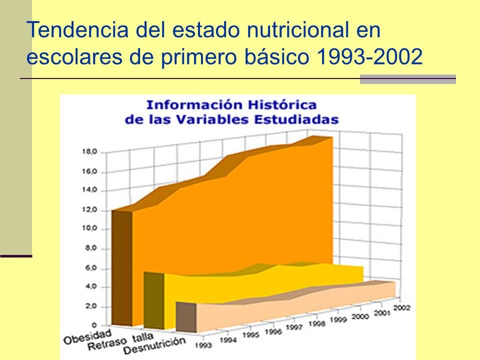 Tendencia del estado nutricional en escolares de primero básico 1993-2002