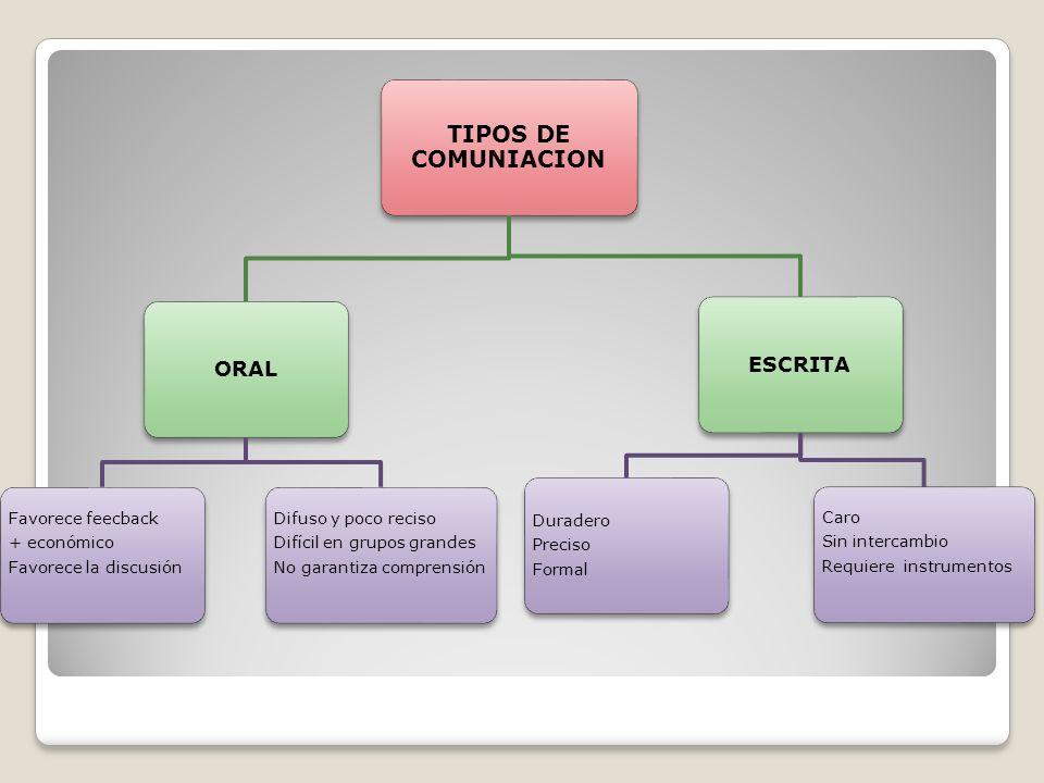 TIPOS DE COMUNIACION ORAL ESCRITA Favorece la discusión + económico