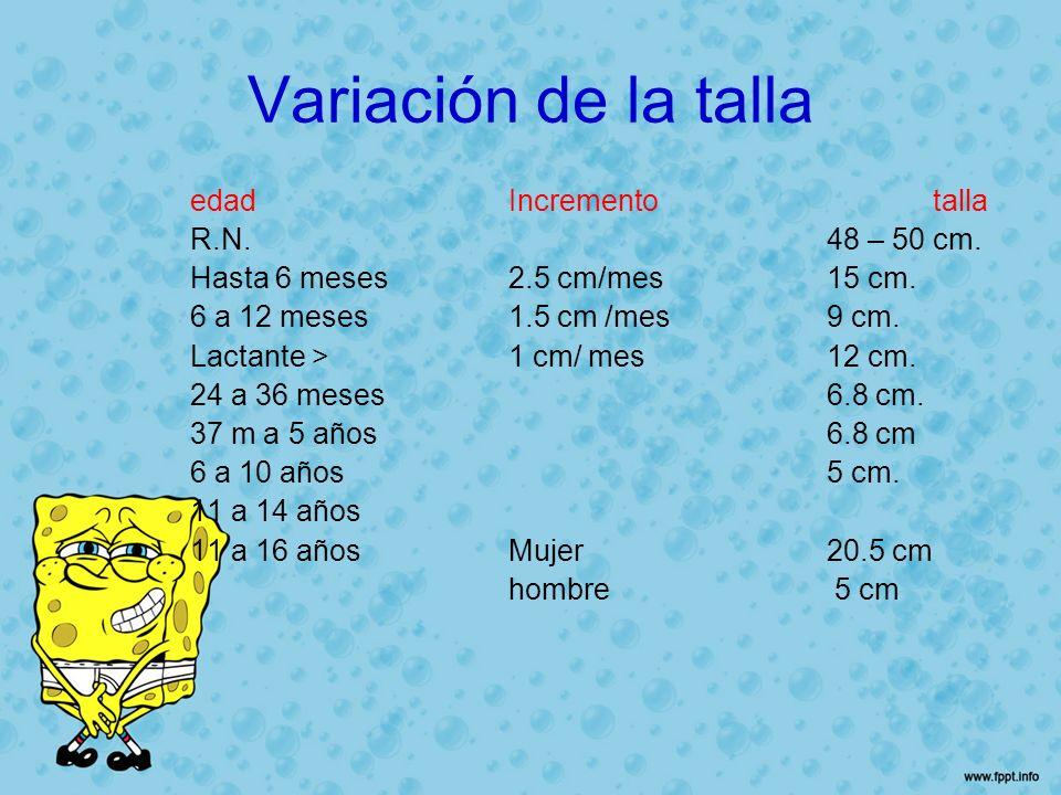 Variación de la talla edad Incremento talla R.N. 48 – 50 cm.