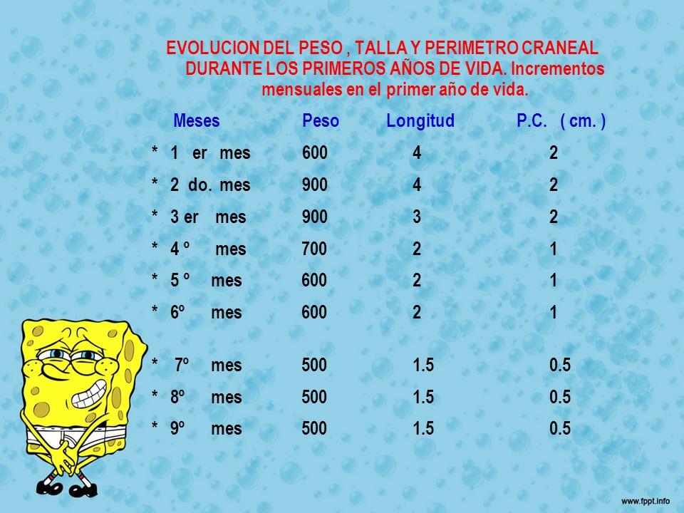 EVOLUCION DEL PESO , TALLA Y PERIMETRO CRANEAL DURANTE LOS PRIMEROS AÑOS DE VIDA. Incrementos mensuales en el primer año de vida.