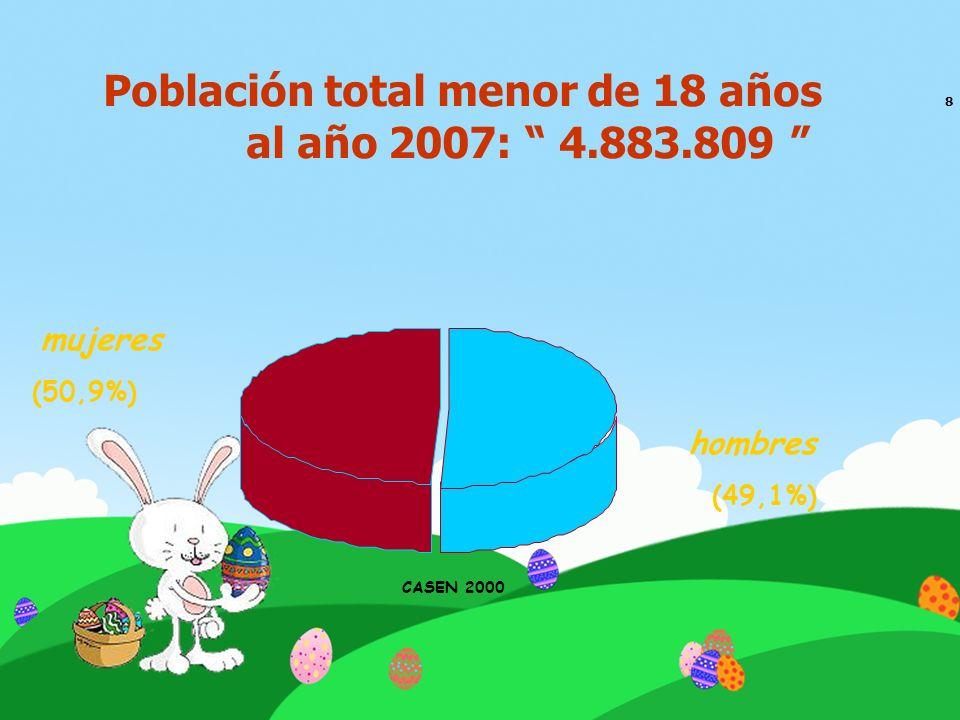 Población total menor de 18 años 8