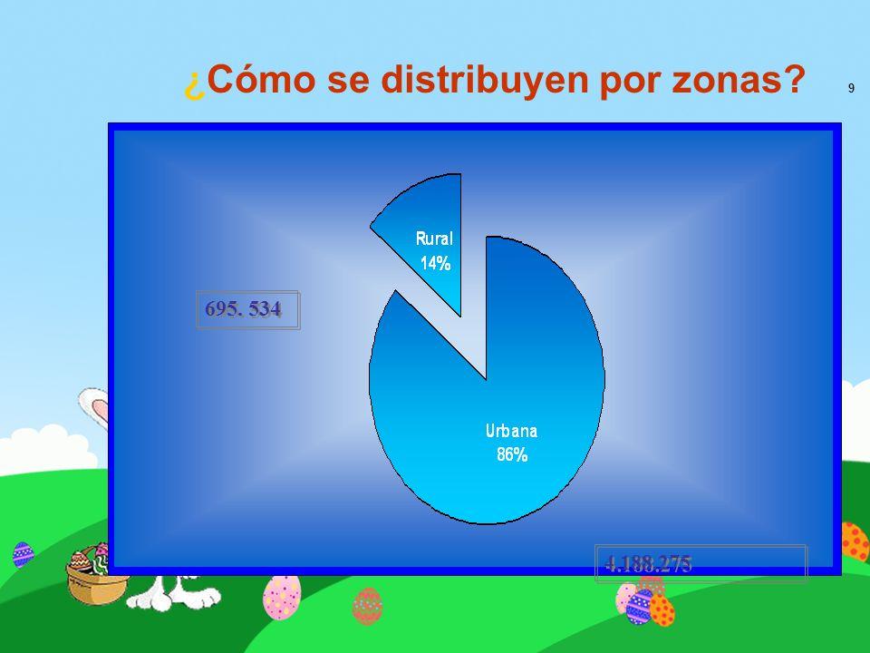 ¿Cómo se distribuyen por zonas 9