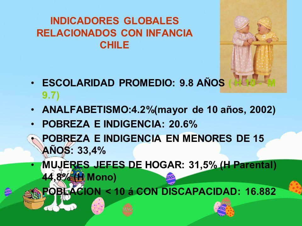 INDICADORES GLOBALES RELACIONADOS CON INFANCIA CHILE