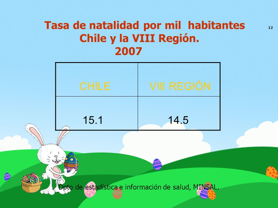 Tasa de natalidad por mil habitantes 12 Chile y la VIII Región. 2007