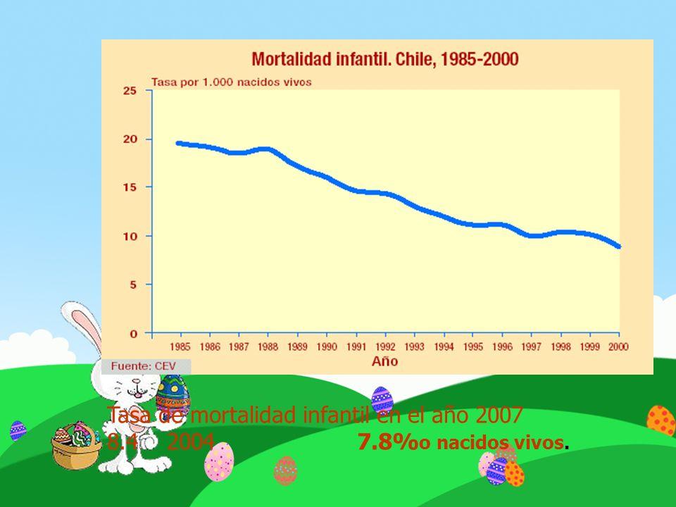 Tasa de mortalidad infantil en el año 2007
