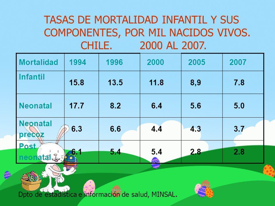 TASAS DE MORTALIDAD INFANTIL Y SUS COMPONENTES, POR MIL NACIDOS VIVOS.