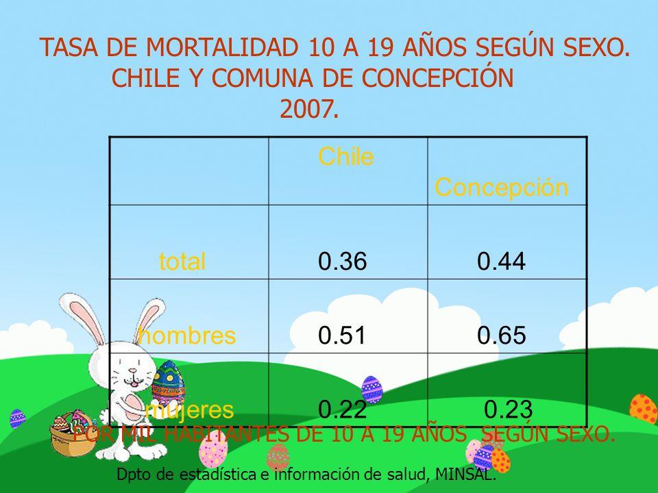 TASA DE MORTALIDAD 10 A 19 AÑOS SEGÚN SEXO.