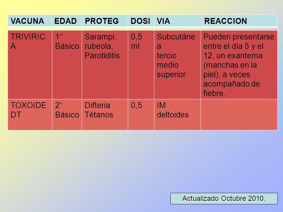VACUNA EDAD PROTEG DOSI VIA REACCION TRIVIRICA 1° Básico Sarampi,