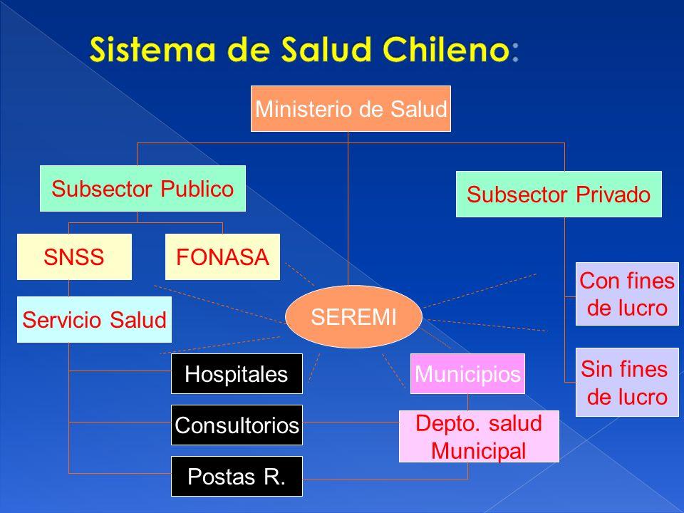 Sistema de Salud Chileno: