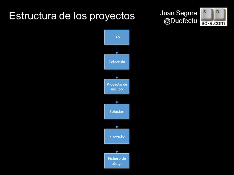 Estructura de los proyectos