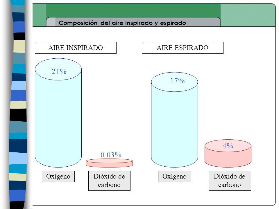 21% 17% 4% 0.03% AIRE INSPIRADO AIRE ESPIRADO Oxígeno