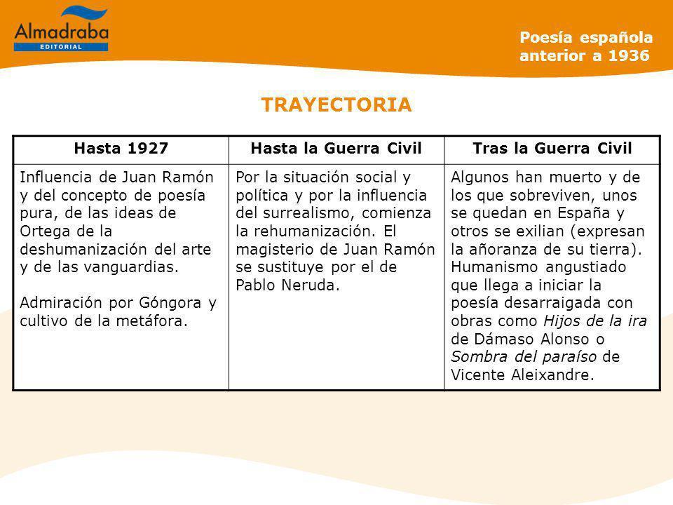 TRAYECTORIA Poesía española anterior a 1936 Hasta 1927