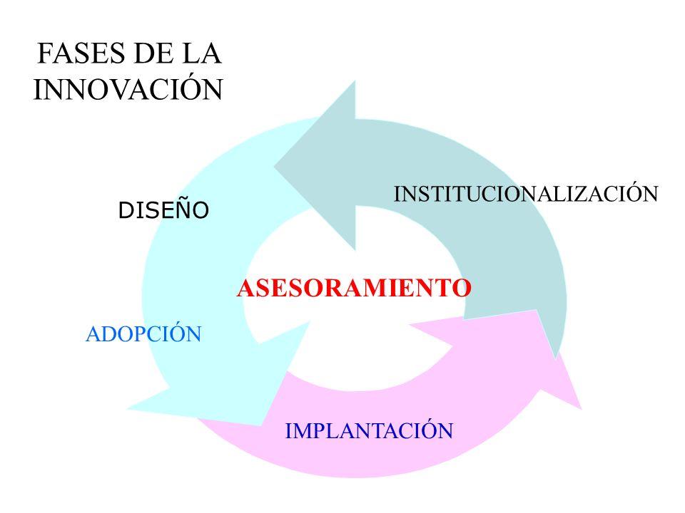 FASES DE LA INNOVACIÓN ASESORAMIENTO INSTITUCIONALIZACIÓN DISEÑO