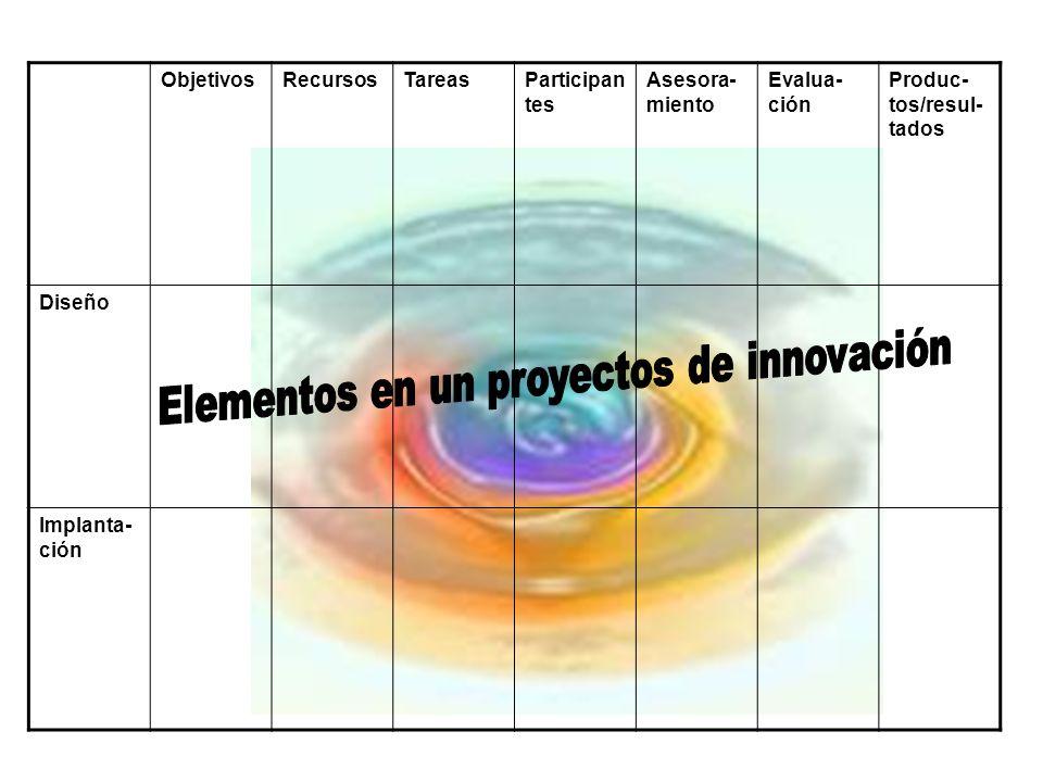 Elementos en un proyectos de innovación