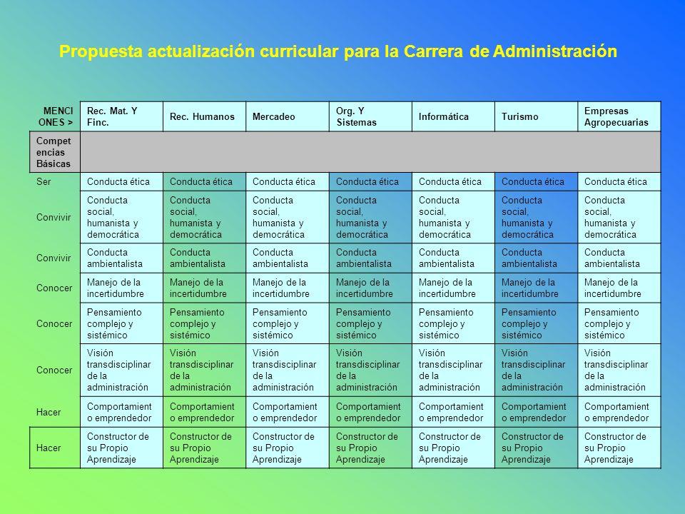 Propuesta actualización curricular para la Carrera de Administración