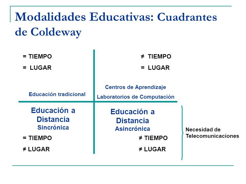 Modalidades Educativas: Cuadrantes de Coldeway