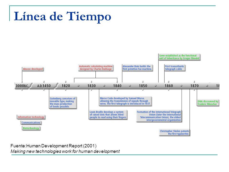 Línea de Tiempo Fuente:Human Development Report (2001) Making new technologies work for human development.