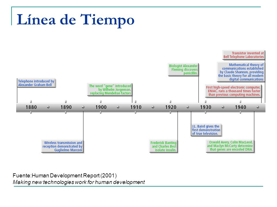 Línea de TiempoFuente:Human Development Report (2001) Making new technologies work for human development.