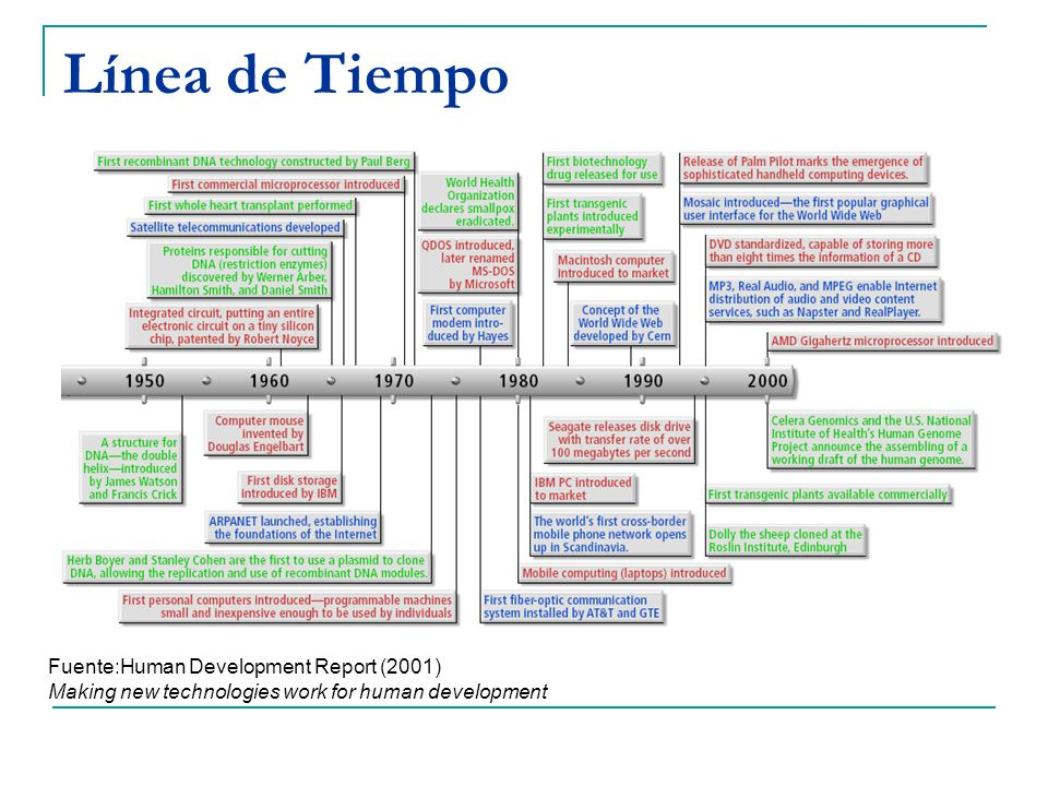 Línea de Tiempo Fuente:Human Development Report (2001) Making new technologies work for human development.