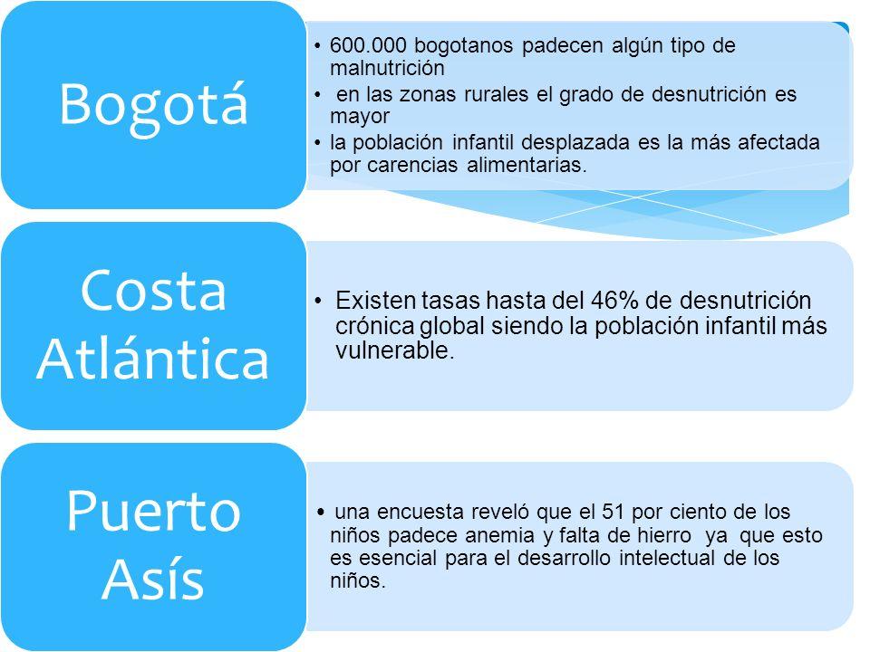 Bogotá Costa Atlántica Puerto Asís