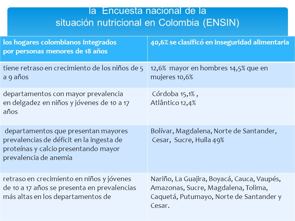 la Encuesta nacional de la situación nutricional en Colombia (ENSIN)